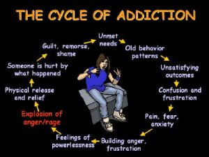 Anger as an Addiction